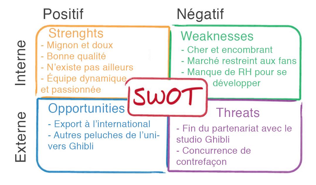 SWOT rempli avec l'exemple du Totoro Géant