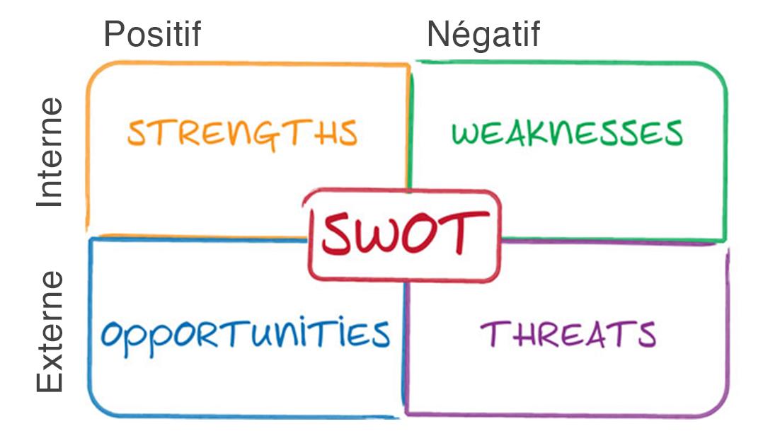 Tableau du SWOT
